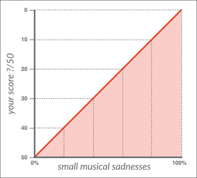 Small-musical-sadness-graphic